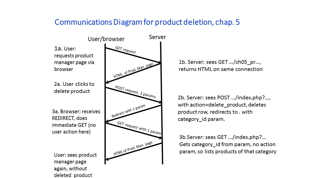 Cs637 Hw3. Draw The Munications Diagram Using Slide 24 Of Chapter 5 Slides As A Model You Can Drop Server Execution Note Resulting In What Shown. Wiring. General Munications Diagram At Scoala.co